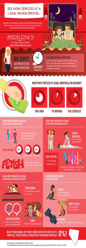 legal brothel stats